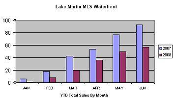 lake martin ridge stoney