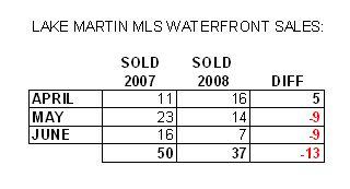 lake martin sales 2008