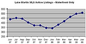 lake martin active listings waterfront