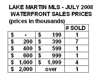 lake martin sales statistics 2008
