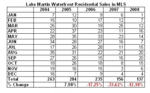 mls-sales-by-month-2004-2008