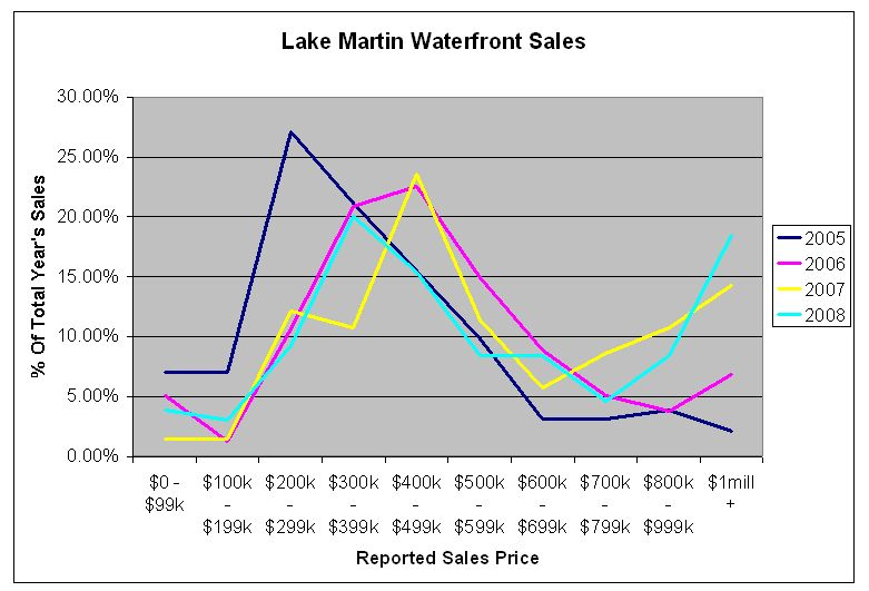lake martin real estate sales history