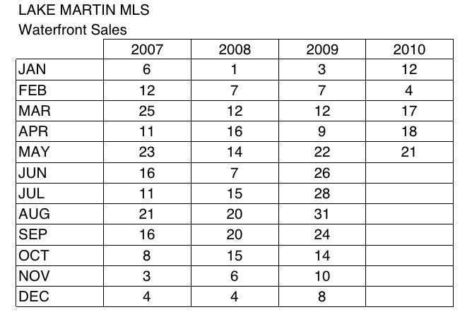 lake martin home sales thru may 2010