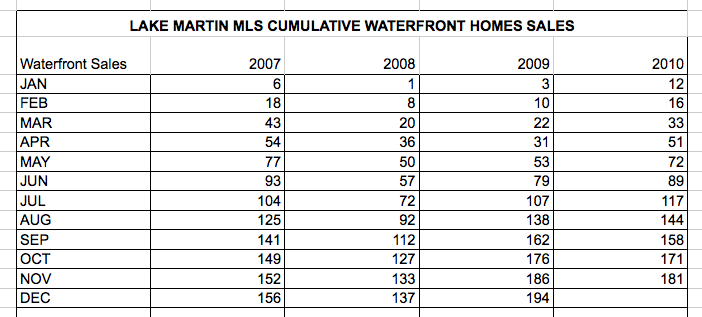 2010-11 lake martin year sales reports