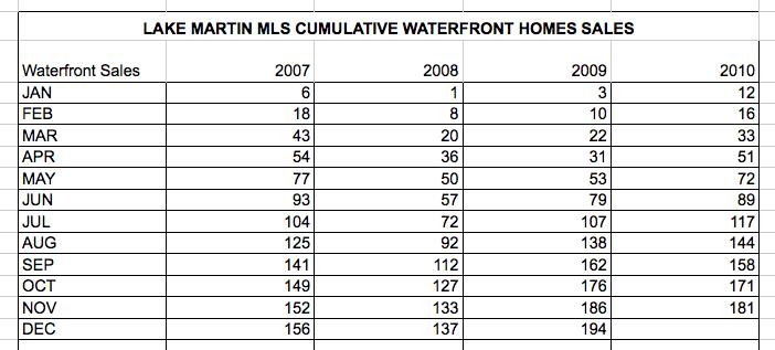 2010-11 lake martin year sales reports
