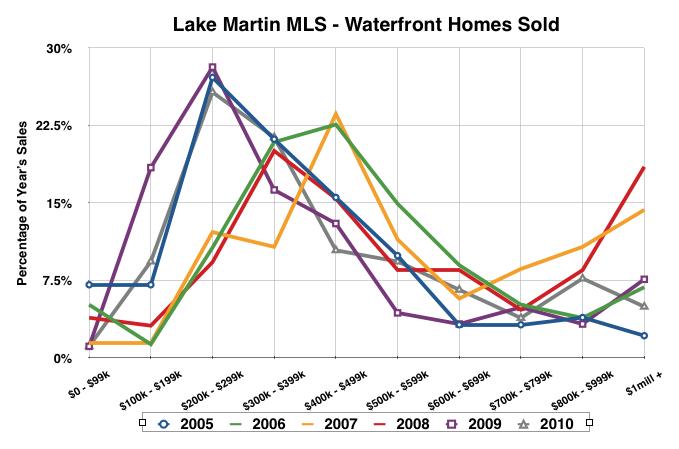 lake martin waterfront home sold 2010