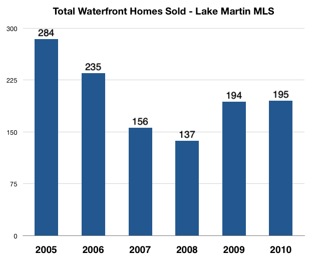 total lake martin waterfront homes sold