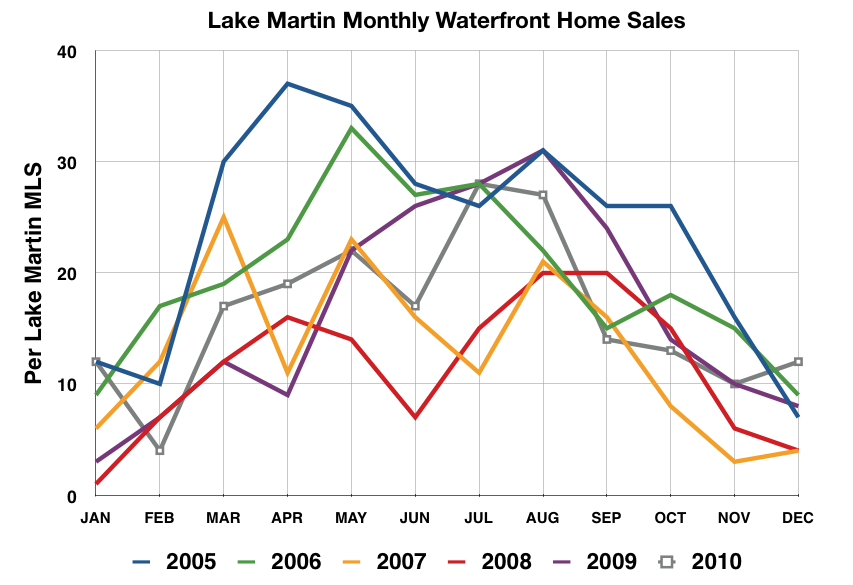 lake martin real estate waterfront homes sold by month