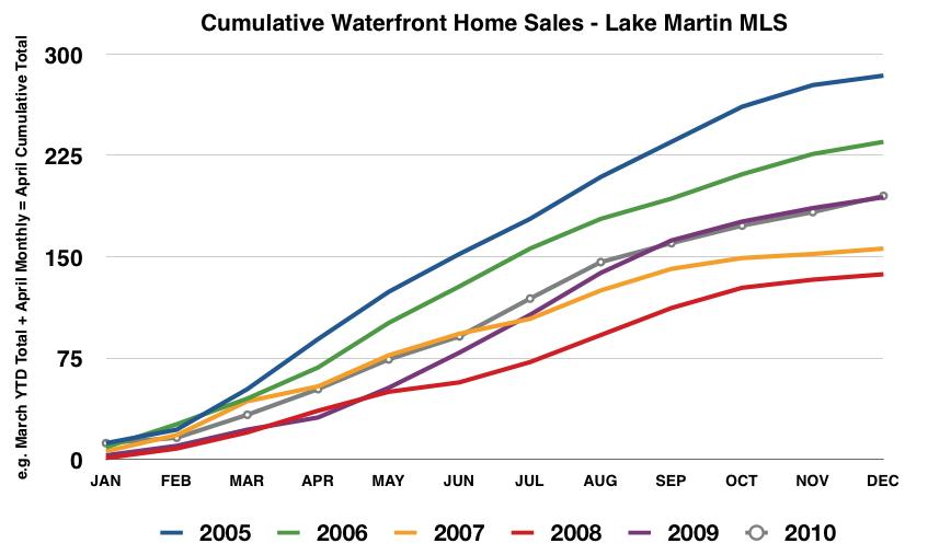 cumulative lake martin waterfront homes sold 2005 - 2010