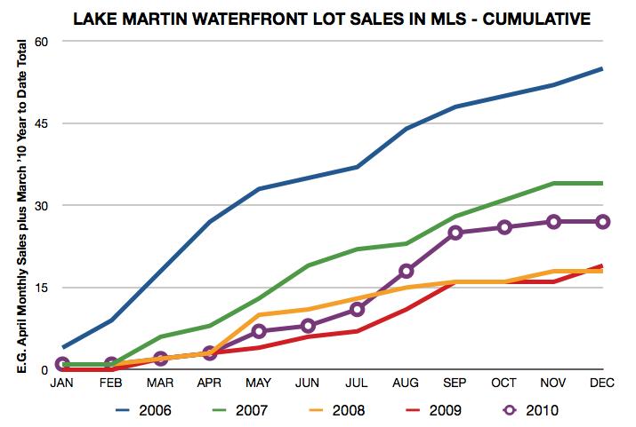Lake Martin waterfront lot sales history