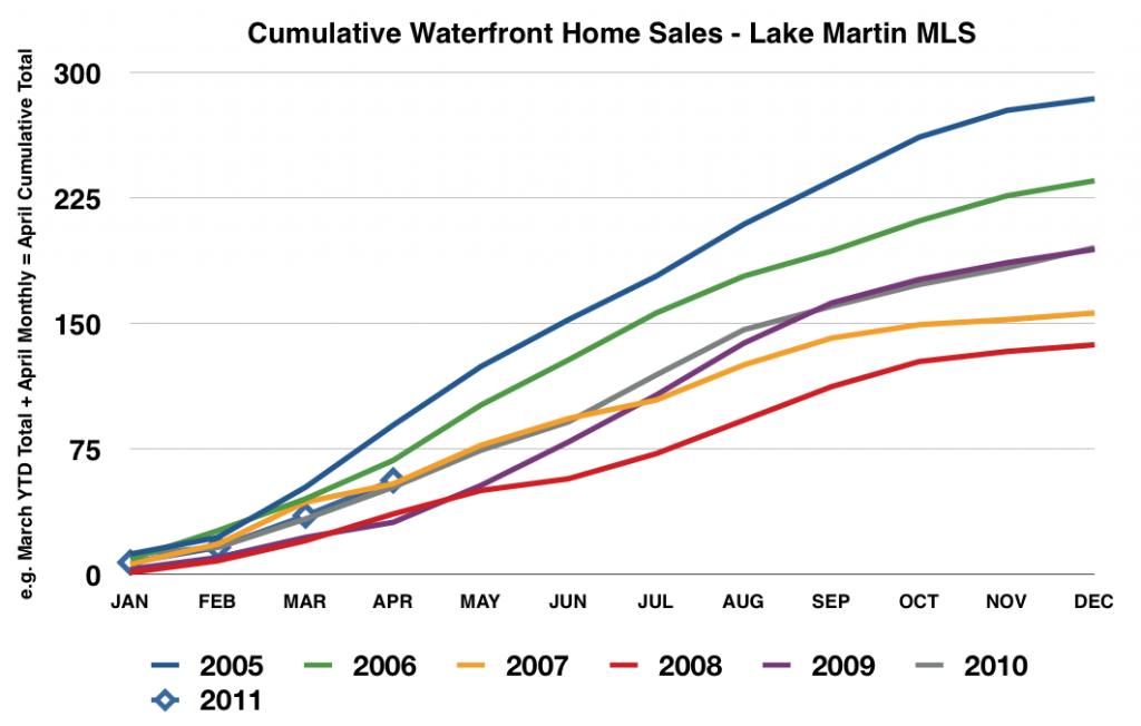 lake martin alabama waterfront home sales