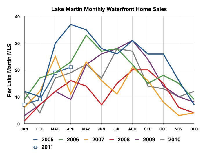 Lake Martin 2011 home sale results