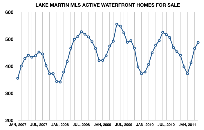 lake martin alabama active listings