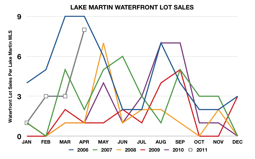 lake martin waterfront lot sales