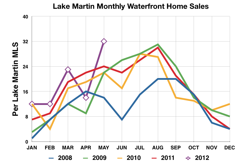 Market Report May 2012 – Lake Martin Voice – Lake Martin Real Estate