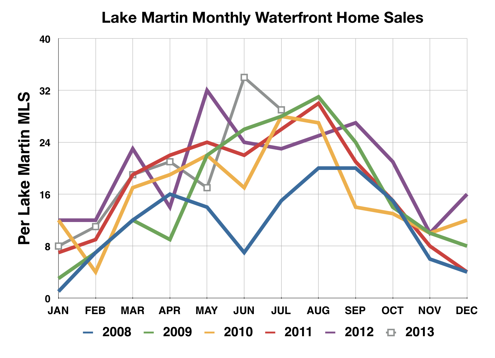 Lake Martin home sales monthly chart July 2013