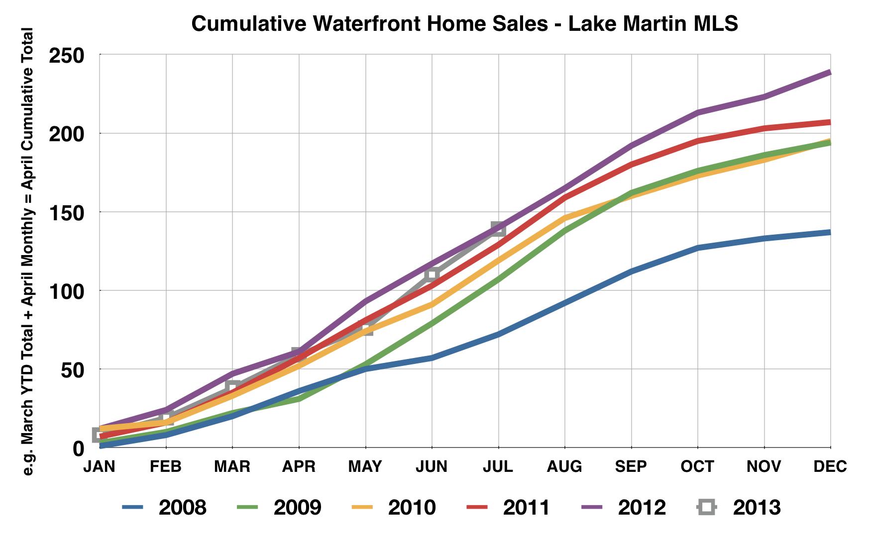 Lake Martin waterfront hoem sales July 2013
