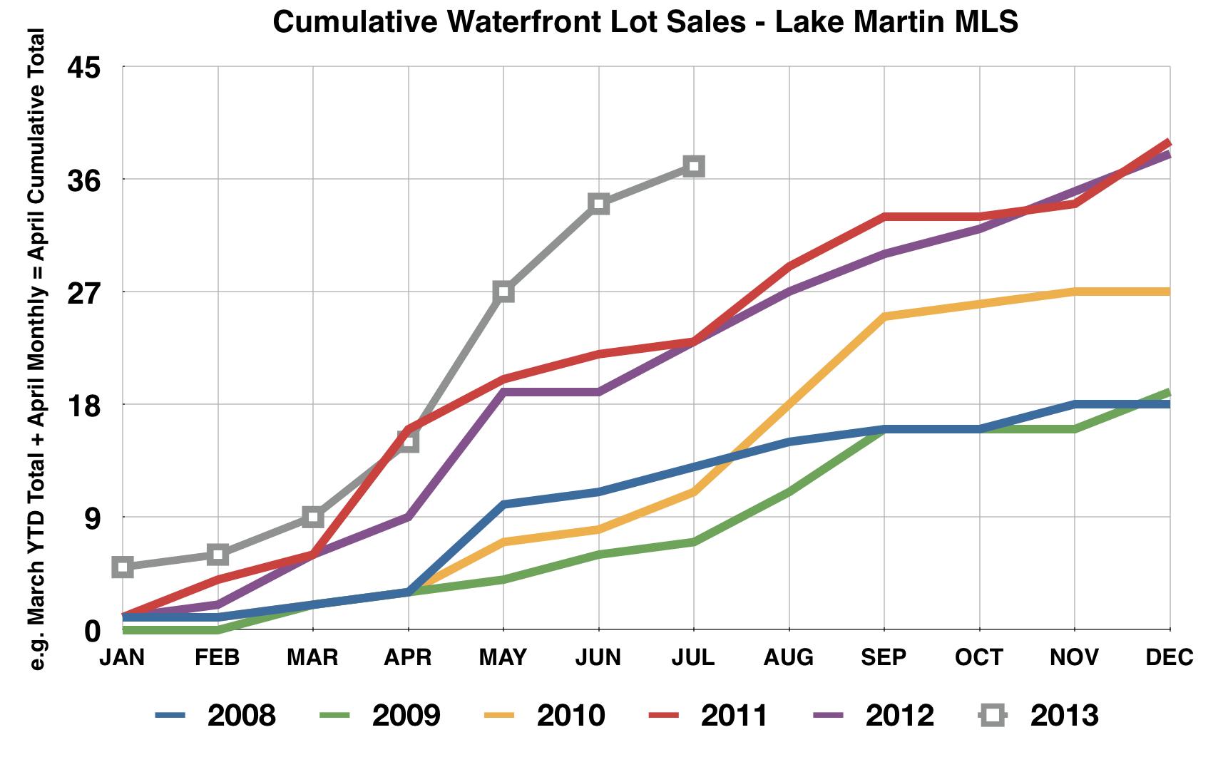 Lake Martin waterfront lot sales 2013