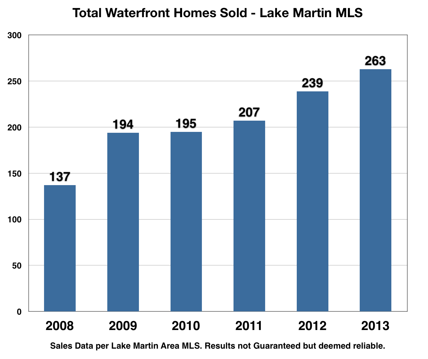 Lake Martin Home sales 2013 versus prior years