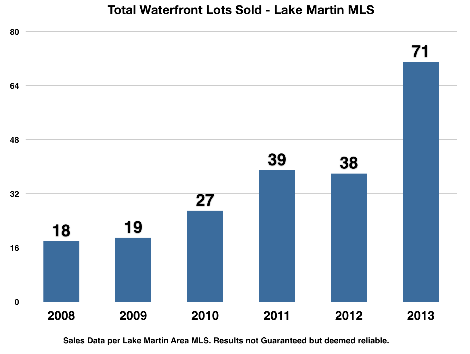 lake martin waterfront lot sales 2013