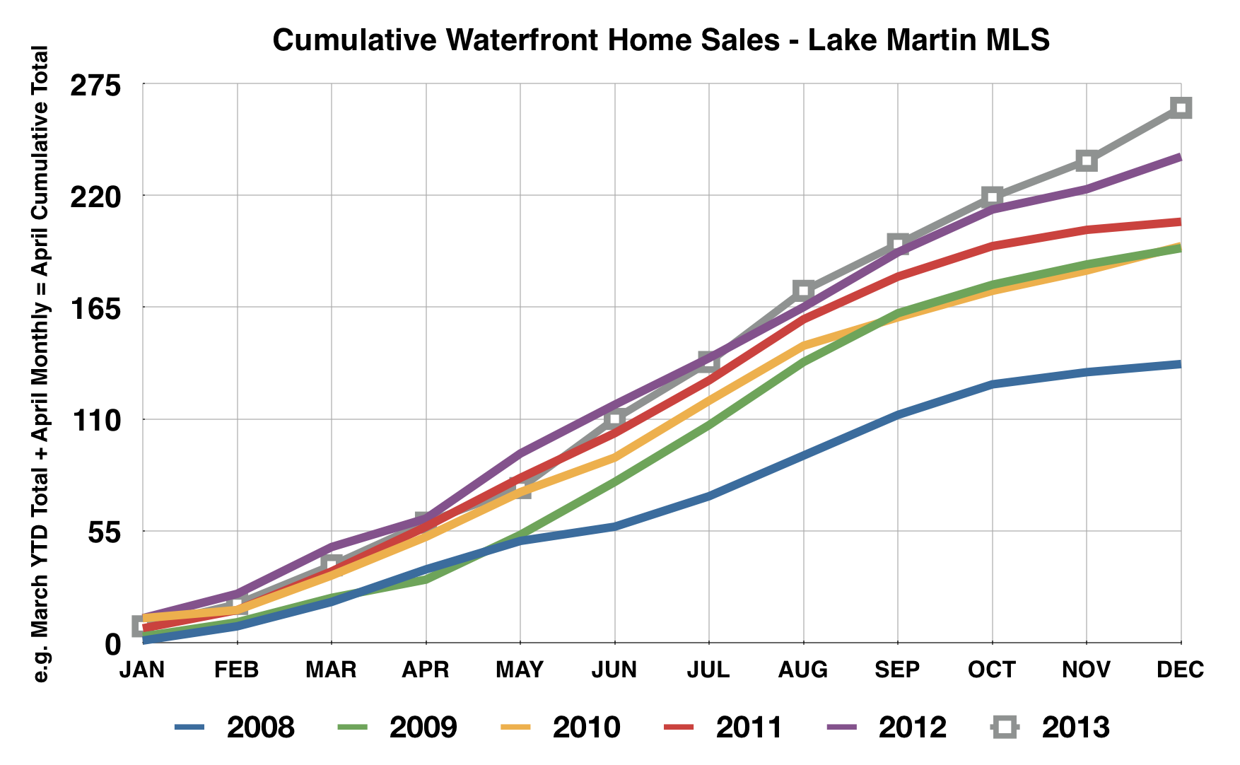 lake martin alabama waterfront home sales 2013 chart
