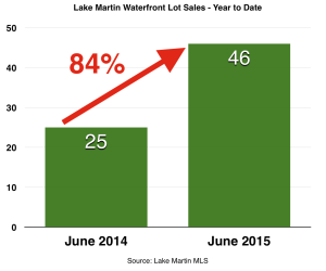 June 2015 Lot sales with percent.jpg