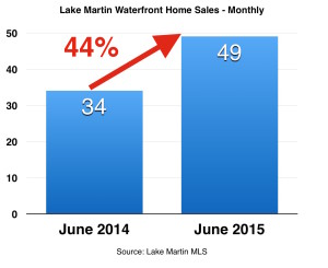 June 2015 homes MONTHLY with percent