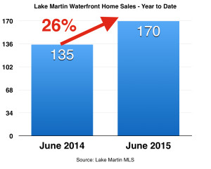 June 2015 homes year to date with percent