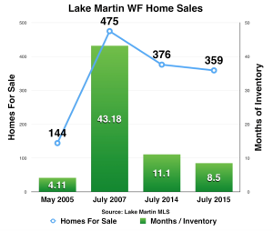 Lake Martin watefront home sales July 2015 market report