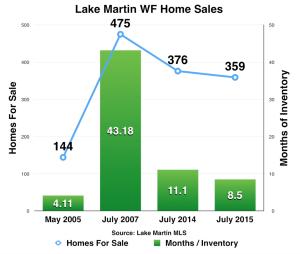 Lake Martin watefront home sales July 2015 market report