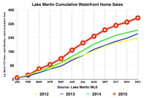 2015 home sales