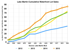 December 2015 lot sales chart