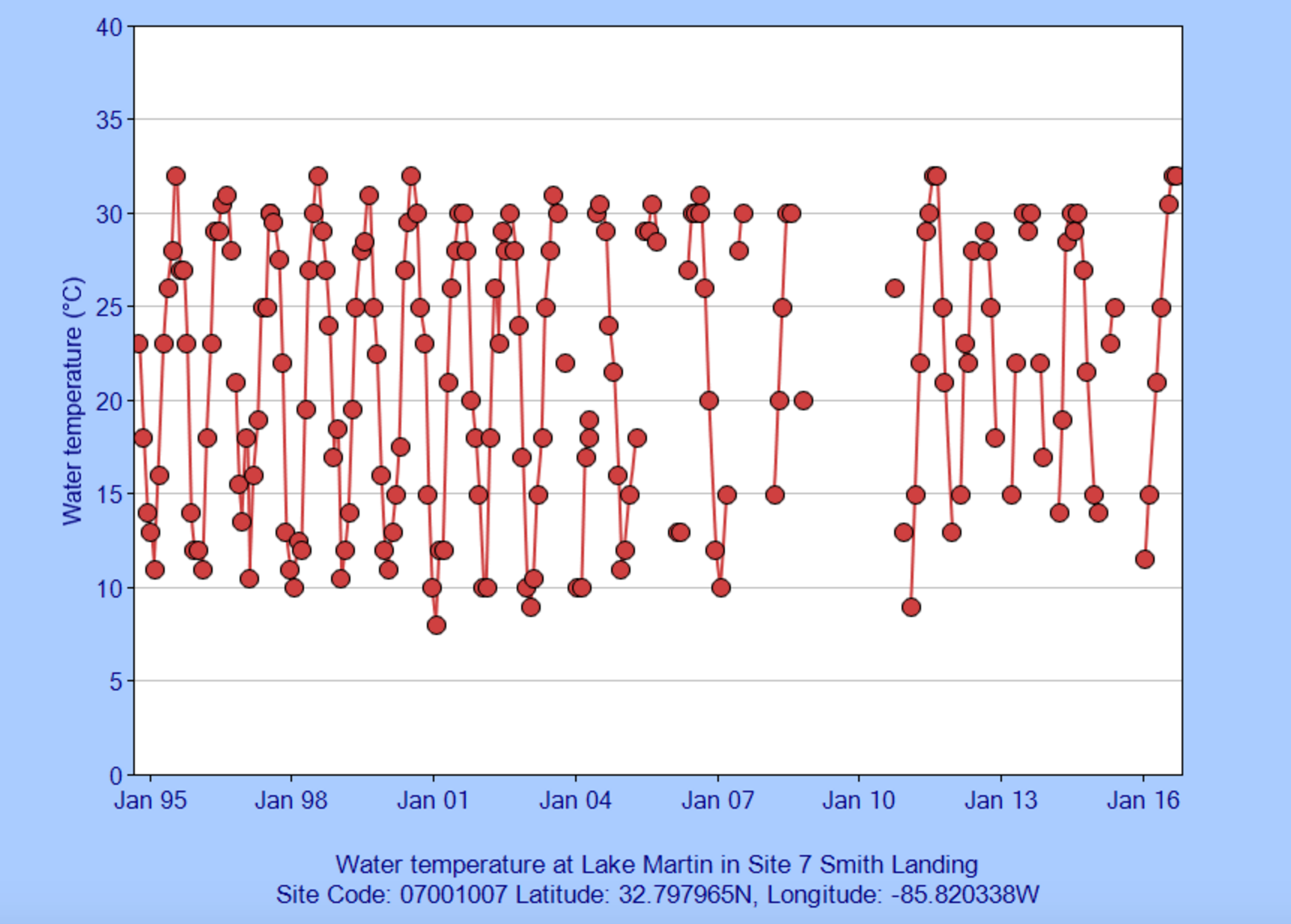 (graph courtesy of Alabama Water Watch)